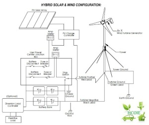 CROATIAN CENTER OF RENEWABLE ENERGY SOURCES | HRVATSKI